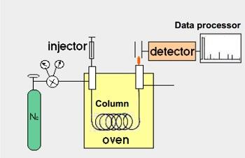 کروماتوگرافی گازی (Gas Chromatography-GC)