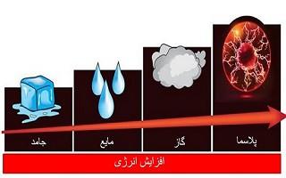 ایران سومین کشور دارای سامانه صنعتی پلاسمای سرد تحت خلاء است