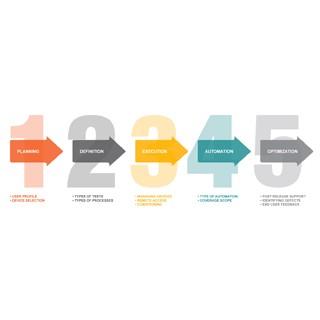 مراحل ضروری در فراهم آوردن نتایج قابل اعتماد با استفاده از چرخه تضمین کیفیت تحلیلی