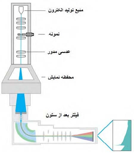 فیلتر انرژی دستگاه TEM بعد از ستون