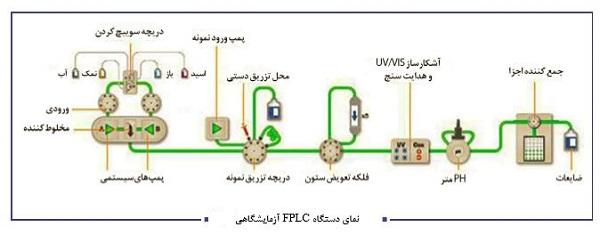 نمای دستگاه FPLC آزمایشگاهی