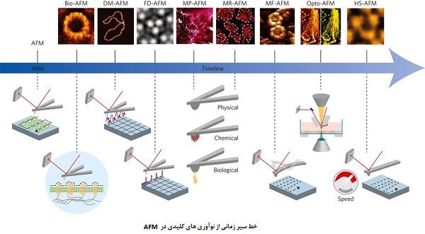 نوآوری های کلیدی در AFM