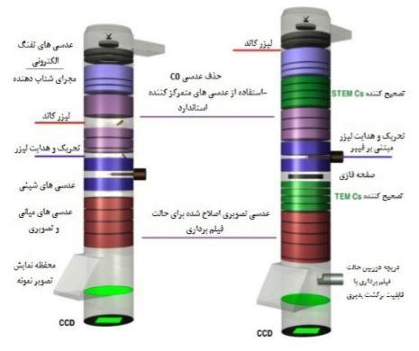 ارتقاء ساختار مرسوم DTEM