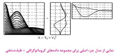 داده های کروماتوگرافی-طیف سنجی