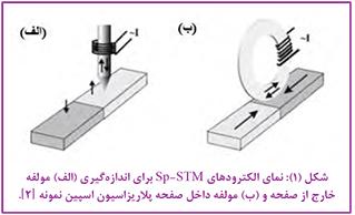میکروسکوپ تونل زنی روبشی اسپین قطبیده Sp-STM