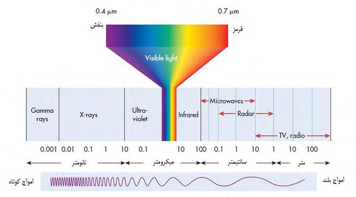 امواج الکترومغناطیس