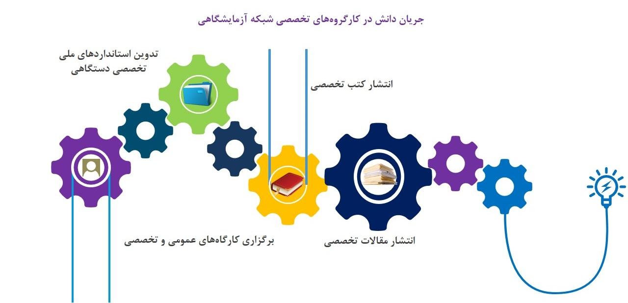 جریان دانش در کارگروه های تخصصی شبکه آزمایشگاهی